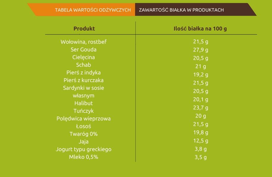 zawartość białka w produktach