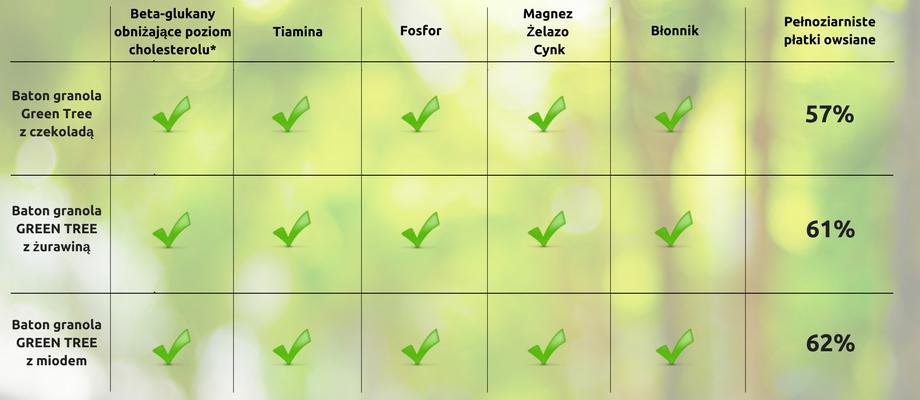 Źródło tiaminy, 4 minerałów i błonnika